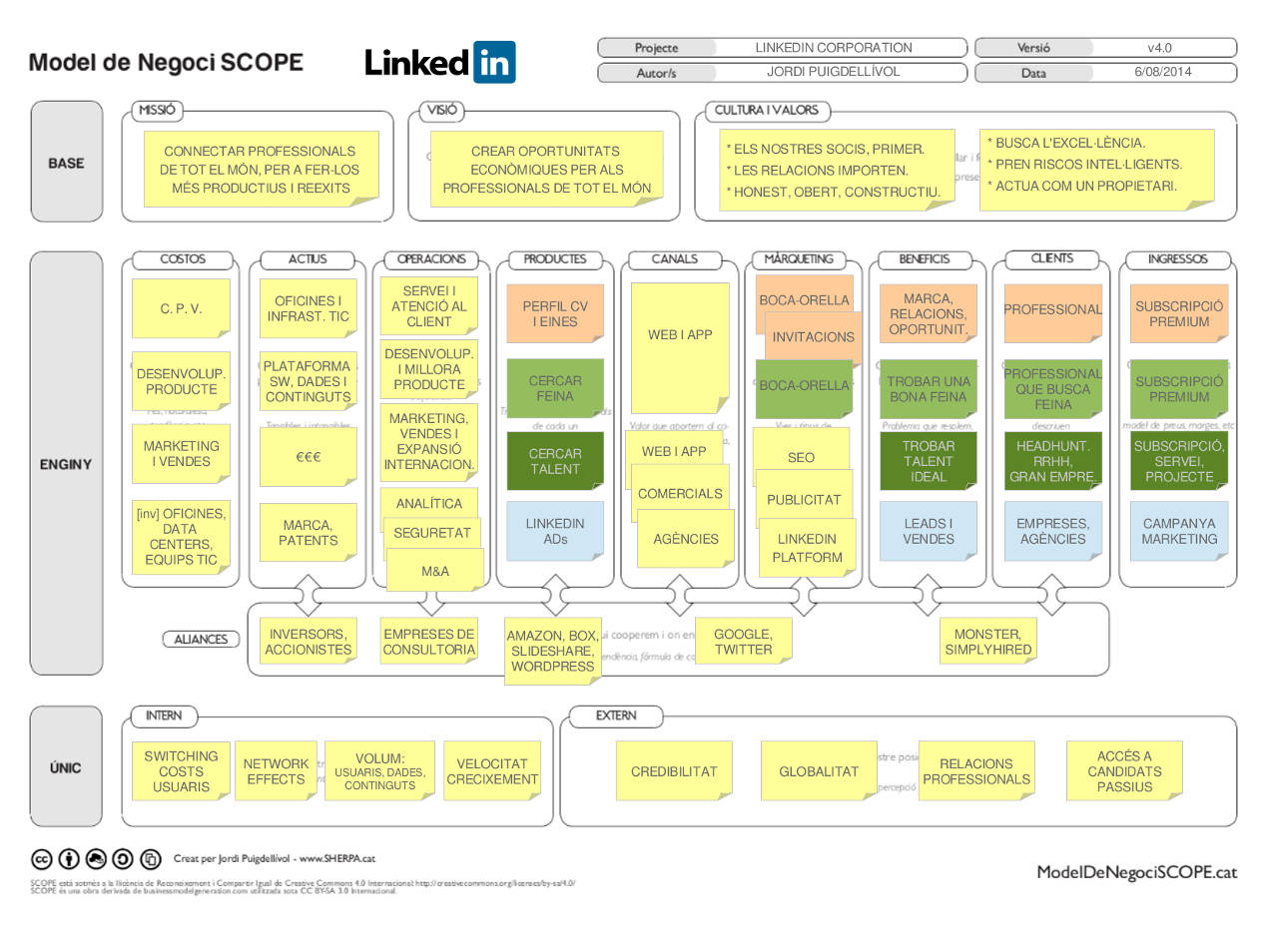 Linkedin - Model de Negoci SCOPE