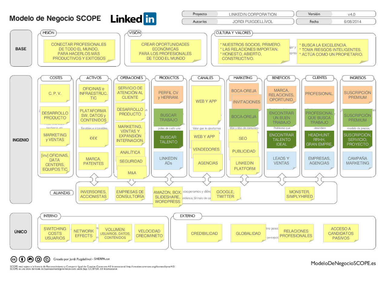 Linkedin - Modelo de Negocio SCOPE