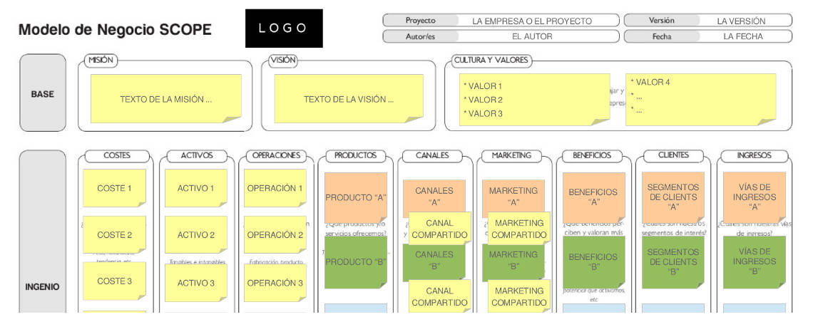Plantilla SCOPE para editar